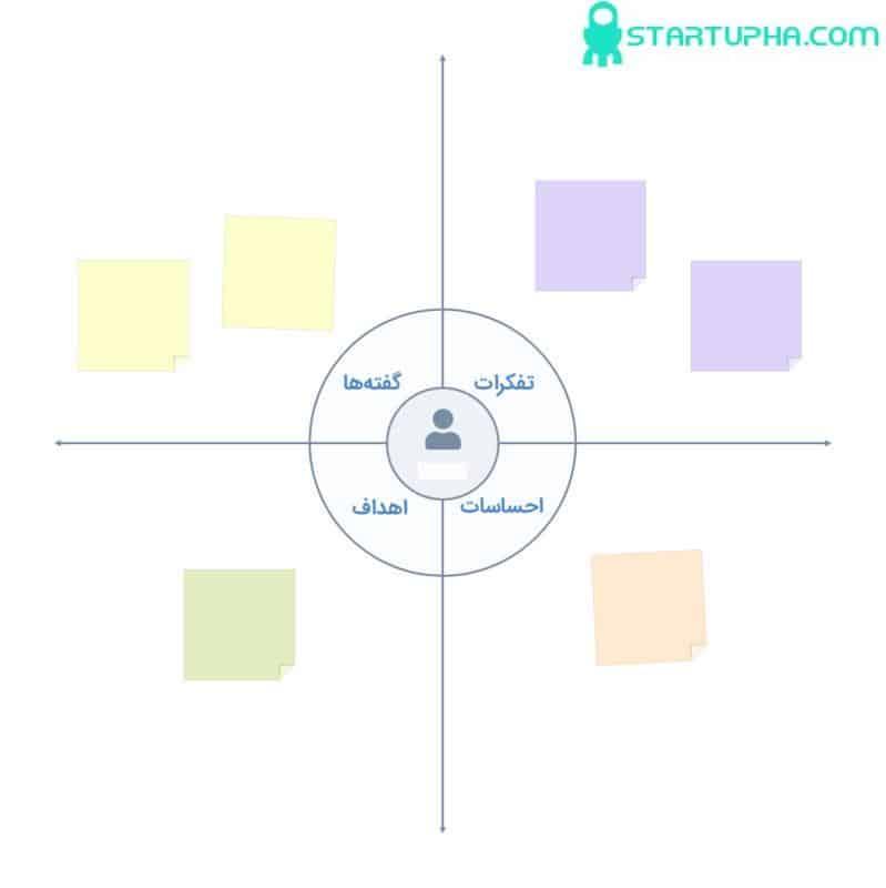 نقشه همدلی مشتری