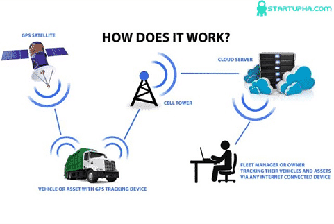 کاربردهای اینترنت اشیا