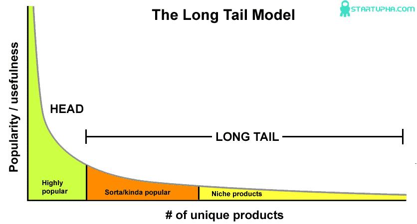 مدل کسب و کار دنباله دار